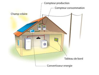 solstis le partenaire pour votre centrale solaire photovolta que en suisse romande comment a. Black Bedroom Furniture Sets. Home Design Ideas